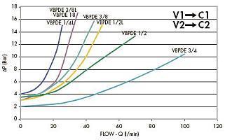 Гидрозамок двойного действия VPBDE, VRDE
